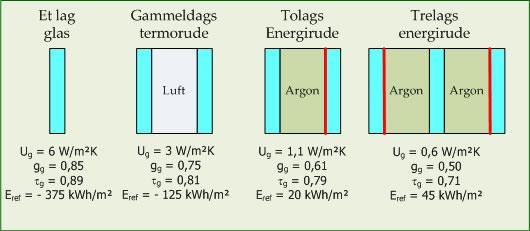 Vinduer energiklasse u værdi